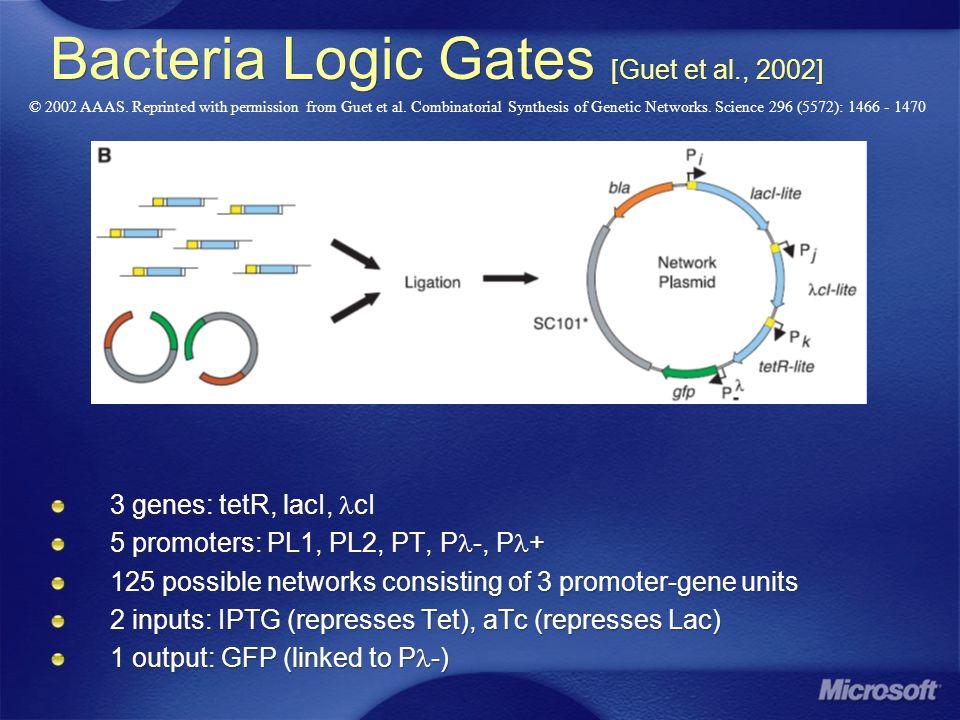 Bacteria Logic Gates [Guet et al., 2002] 3 genes: tetR, lacI, cI 5 promoters: PL1, PL2, PT, P -, P + 125 possible networks consisting of 3 promoter-ge