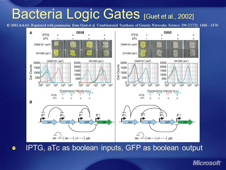 Bacteria Logic Gates [Guet et al., 2002] IPTG, aTc as boolean inputs, GFP as boolean output © 2002 AAAS. Reprinted with permission from Guet et al. Co