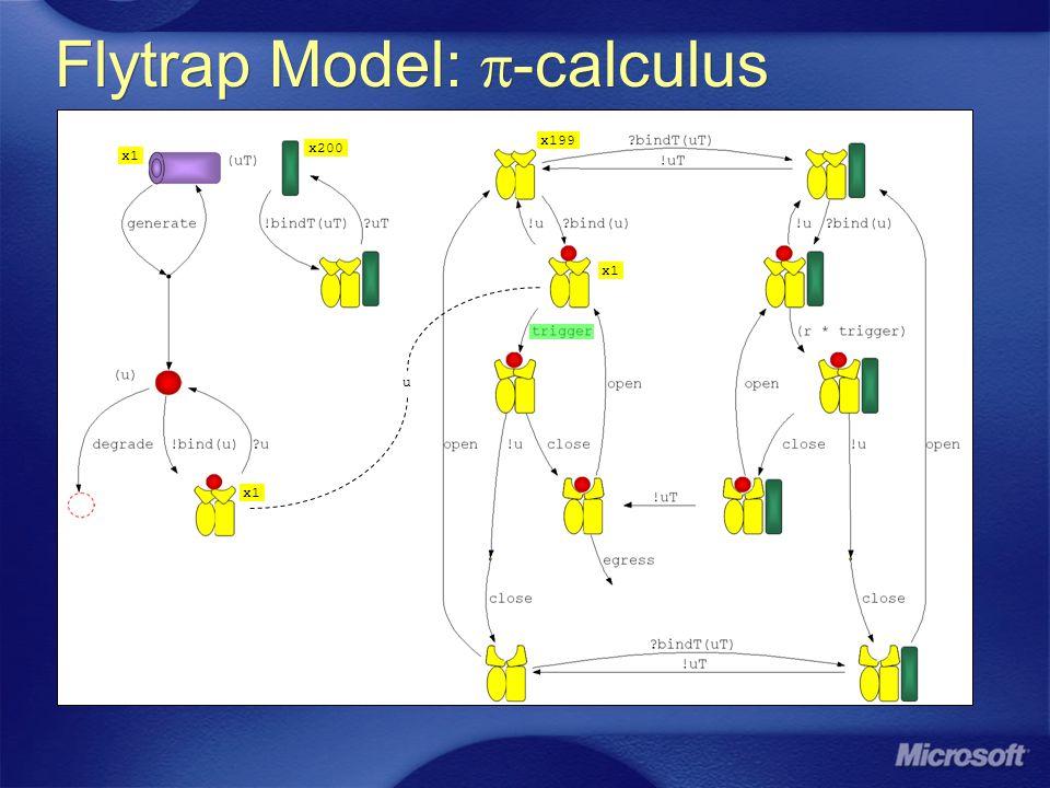 x1 x200 x199 Flytrap Model: -calculus u x1