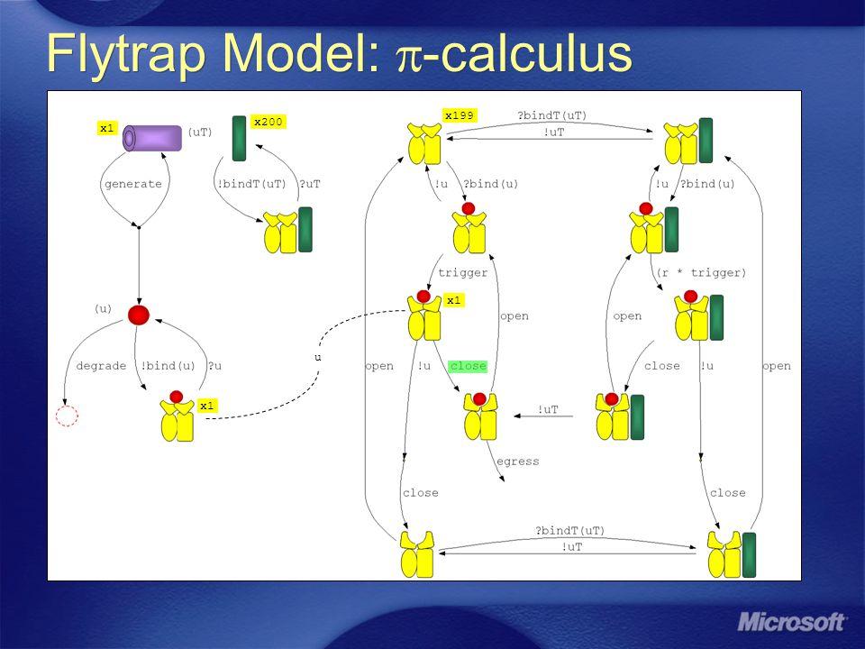 Flytrap Model: -calculus x1 x200 x199 u x1