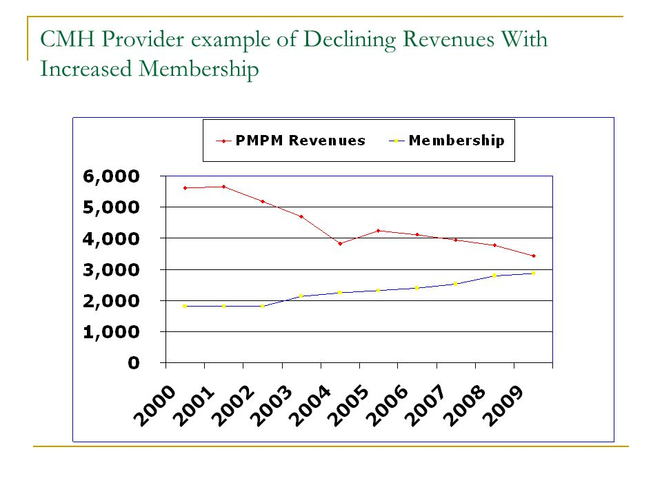 CMH Provider example of Declining Revenues With Increased Membership