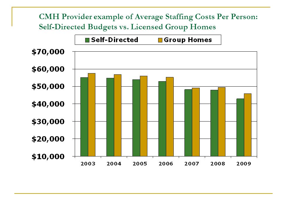 CMH Provider example of Average Staffing Costs Per Person: Self-Directed Budgets vs. Licensed Group Homes