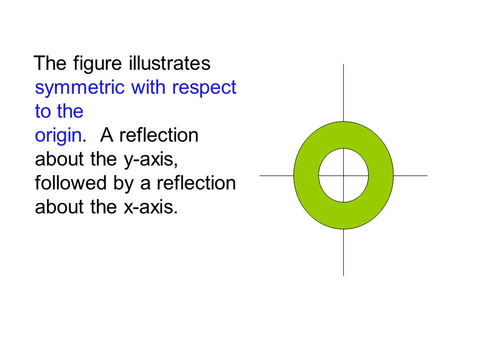 The figure illustrates symmetric with respect to the origin. A reflection about the y-axis, followed by a reflection about the x-axis.