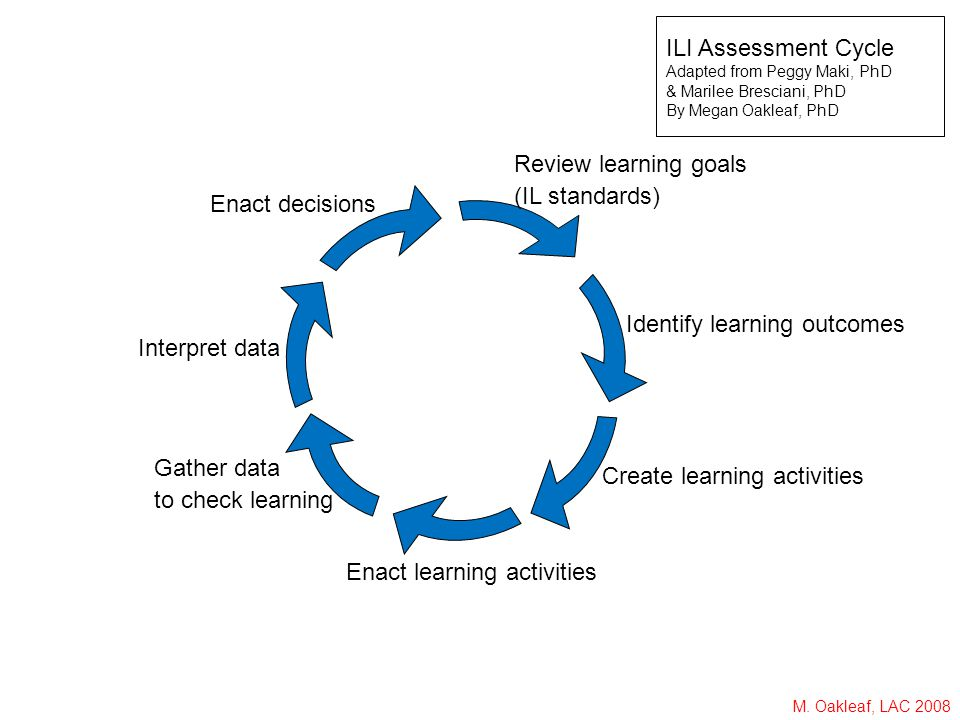 M. Oakleaf, LAC 2008 Identify learning outcomes Create learning activities Enact learning activities Gather data to check learning Interpret data Enac