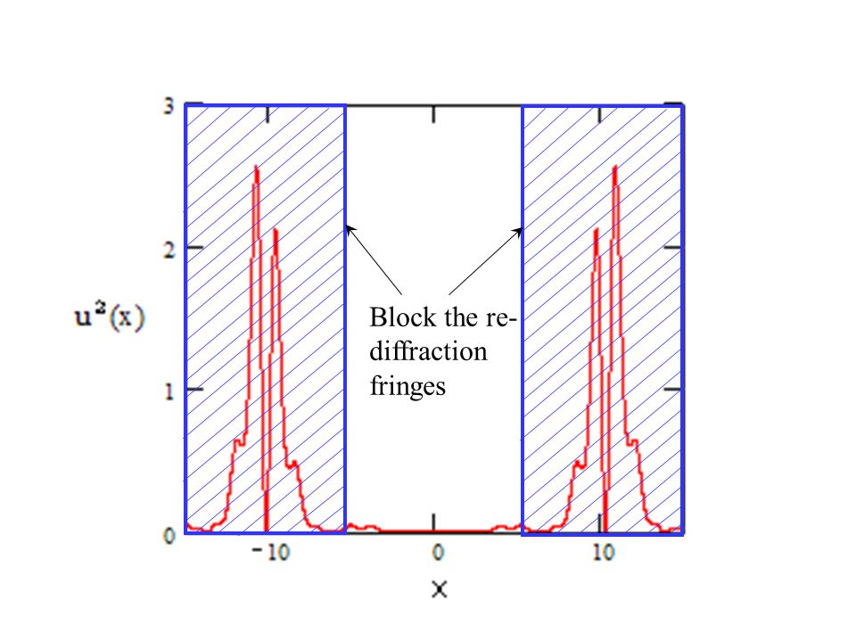 Block the re- diffraction fringes