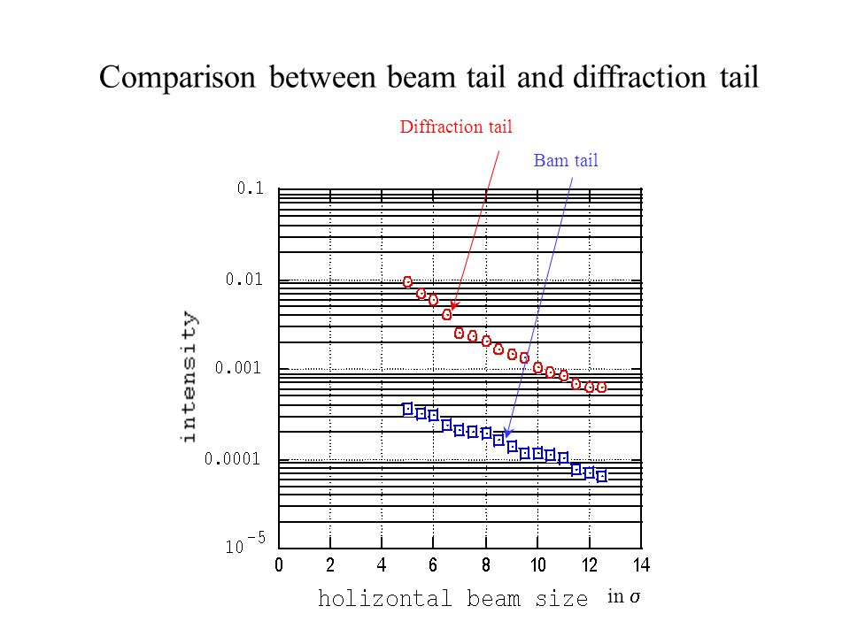 in Diffraction tail Bam tail Comparison between beam tail and diffraction tail