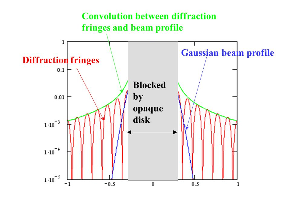 Diffraction fringes Gaussian beam profile Convolution between diffraction fringes and beam profile Blocked by opaque disk