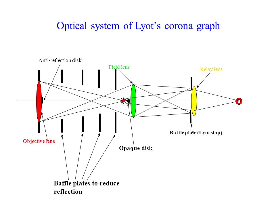 Optical system of Lyots corona graph Objective lens Field lens Baffle plate (Lyot stop) Relay lens Opaque disk Anti-reflection disk Baffle plates to r