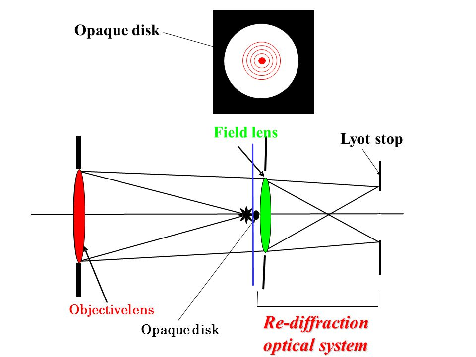 Opaque disk Lyot stop Re-diffraction optics system Opaque disk Field lens Objective lens Re-diffraction optical system