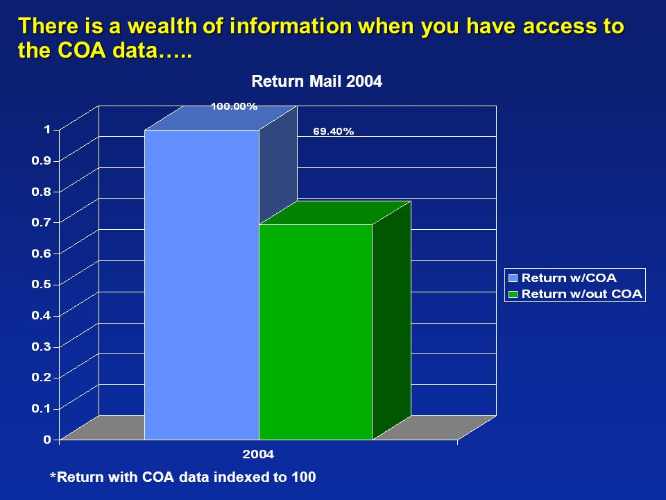 Return Mail 2004 * Return with COA data indexed to 100 There is a wealth of information when you have access to the COA data…..