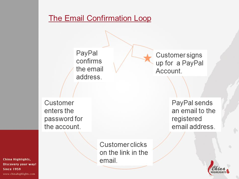The Email Confirmation Loop Customer signs up for a PayPal Account.