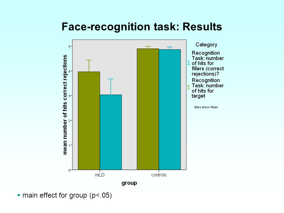 Face-recognition task: Results main effect for group (p<.05)