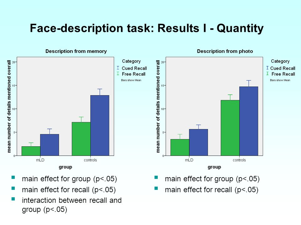 Face-description task: Results Ι - Quantity main effect for group (p<.05) main effect for recall (p<.05) interaction between recall and group (p<.05) main effect for group (p<.05) main effect for recall (p<.05)