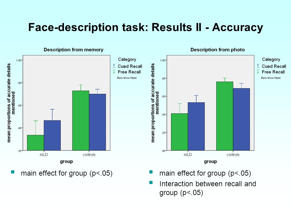 Face-description task: Results ΙΙ - Accuracy main effect for group (p<.05) Interaction between recall and group (p<.05)