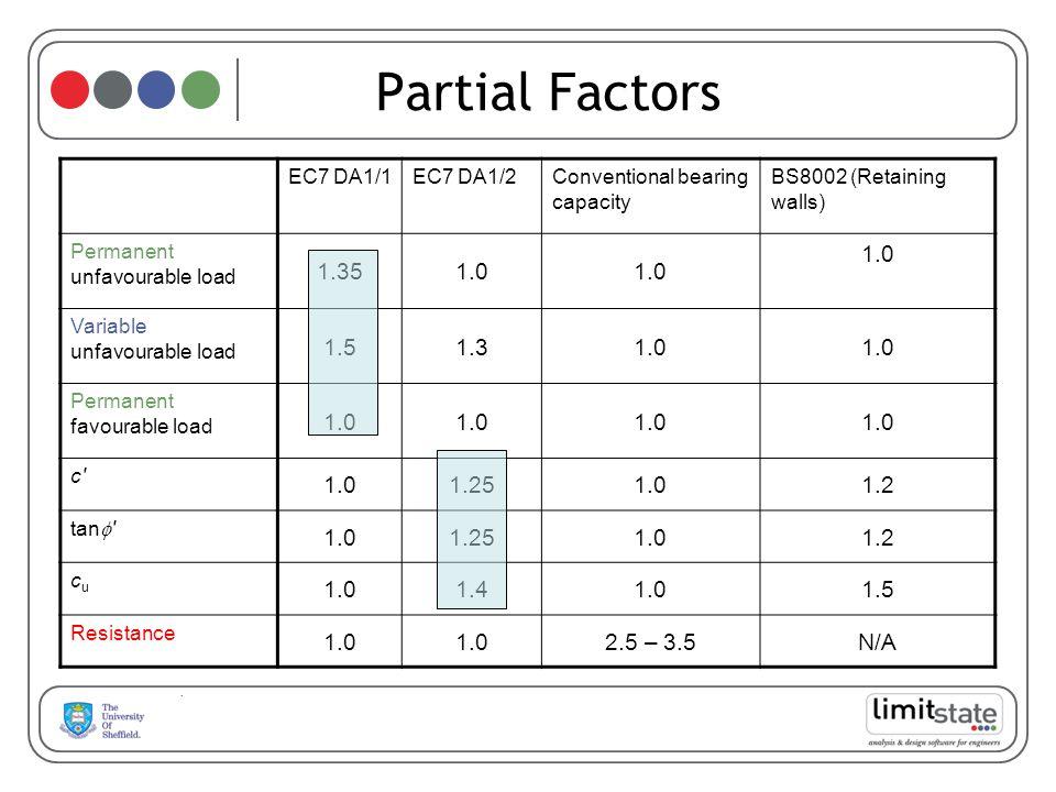 EC7 DA1/1EC7 DA1/2Conventional bearing capacity BS8002 (Retaining walls) Permanent unfavourable load 1.351.0 Variable unfavourable load 1.51.31.0 Perm