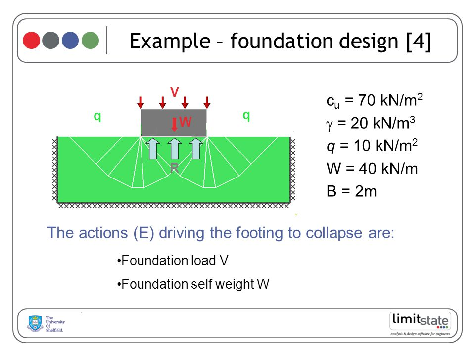 Example – foundation design [4] The actions (E) driving the footing to collapse are: c u = 70 kN/m 2 = 20 kN/m 3 q = 10 kN/m 2 W = 40 kN/m B = 2m V W q q R Foundation load V Foundation self weight W