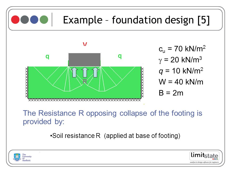 Example – foundation design [5] The Resistance R opposing collapse of the footing is provided by: c u = 70 kN/m 2 = 20 kN/m 3 q = 10 kN/m 2 W = 40 kN/m B = 2m V W q q R Soil resistance R (applied at base of footing)