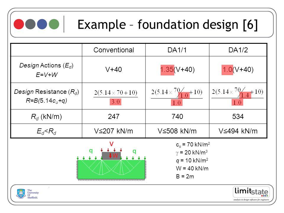 Example – foundation design [6] c u = 70 kN/m 2 = 20 kN/m 3 q = 10 kN/m 2 W = 40 kN/m B = 2m V W q q ConventionalDA1/1DA1/2 Design Actions (E d ) E=V+