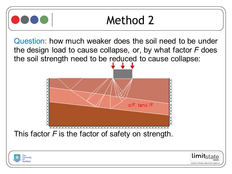 Method 2 Question: how much weaker does the soil need to be under the design load to cause collapse, or, by what factor F does the soil strength need to be reduced to cause collapse: This factor F is the factor of safety on strength.