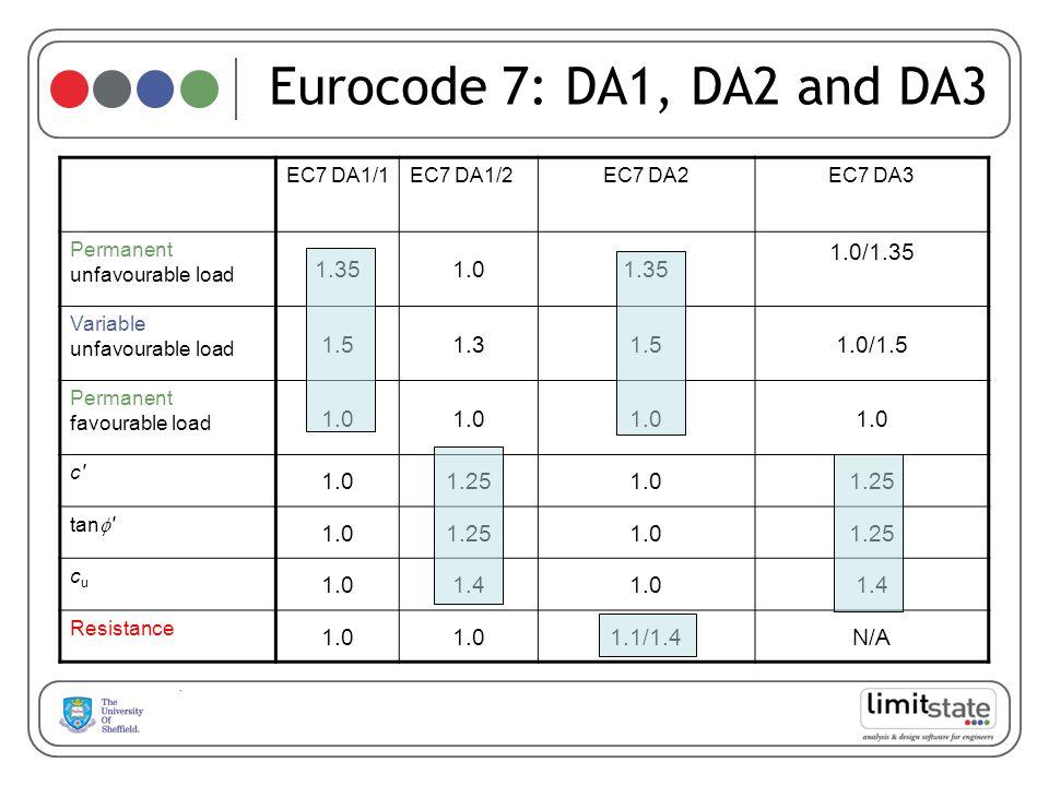 EC7 DA1/1EC7 DA1/2EC7 DA2EC7 DA3 Permanent unfavourable load 1.351.01.35 1.0/1.35 Variable unfavourable load 1.51.31.51.0/1.5 Permanent favourable loa