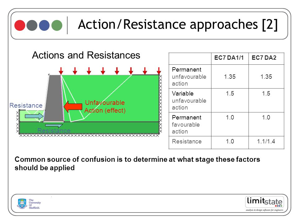 Action/Resistance approaches [2] EC7 DA1/1EC7 DA2 Permanent unfavourable action 1.35 Variable unfavourable action 1.5 Permanent favourable action 1.0 Resistance1.01.1/1.4 Unfavourable Action (effect) Resistance Actions and Resistances Common source of confusion is to determine at what stage these factors should be applied