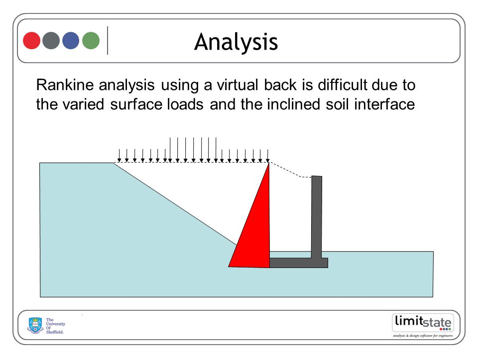 Analysis Rankine analysis using a virtual back is difficult due to the varied surface loads and the inclined soil interface