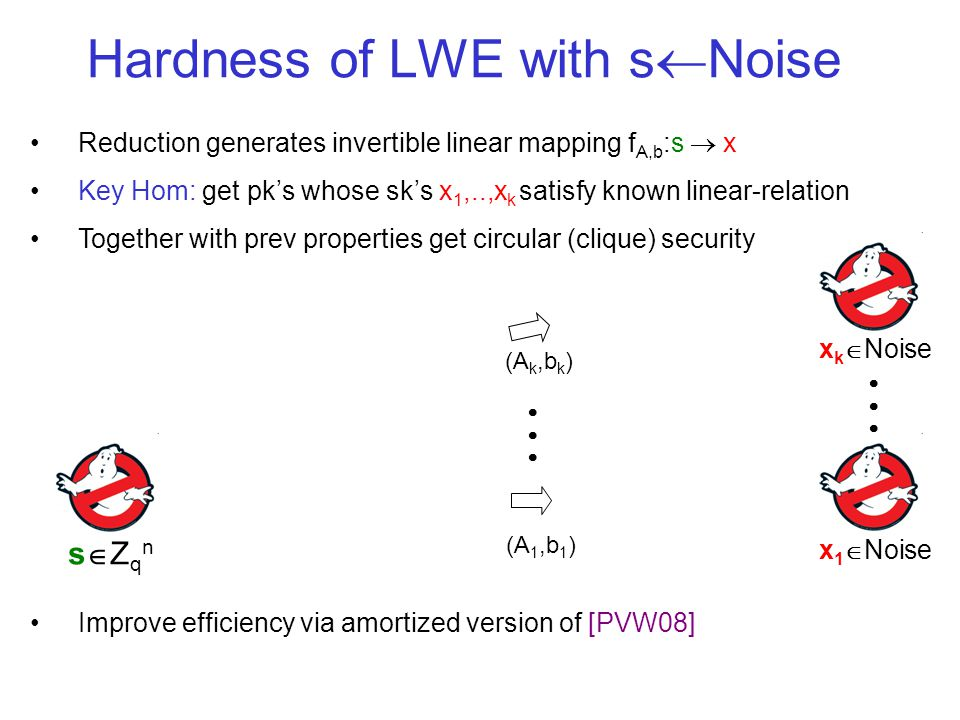 Hardness of LWE with s Noise s Z q n Reduction generates invertible linear mapping f A,b :s x Key Hom: get pks whose sks x 1,..,x k satisfy known linear-relation Together with prev properties get circular (clique) security Improve efficiency via amortized version of [PVW08] x 1 Noise (A 1,b 1 ) x k Noise (A k,b k )