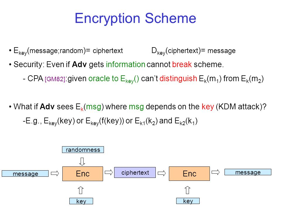 E key ( message;random )= ciphertext D key ( ciphertext )= message Security: Even if Adv gets information cannot break scheme.