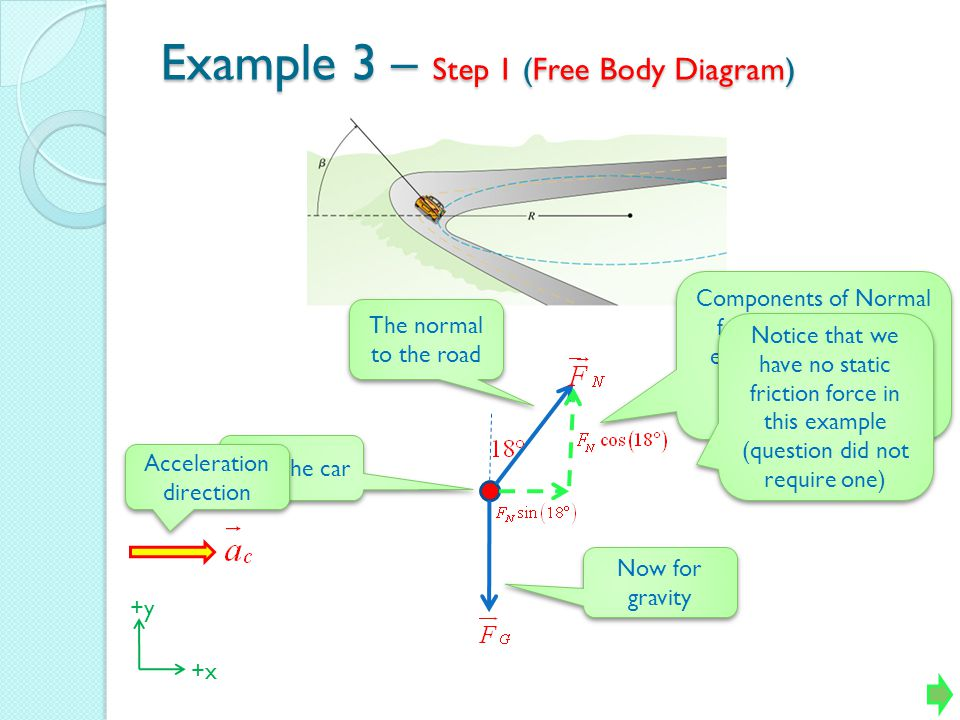 Example 3 – Step 1 (Free Body Diagram) First the car Now for gravity The normal to the road Components of Normal force along axis (we ensured one axis