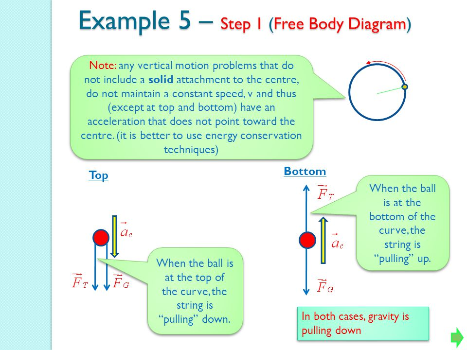 Example 5 – Step 1 (Free Body Diagram) Top Bottom When the ball is at the top of the curve, the string is pulling down. When the ball is at the bottom