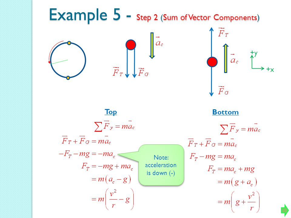 Example 5 - Step 2 (Sum of Vector Components ) Top Bottom +y +x Note: acceleration is down (-)