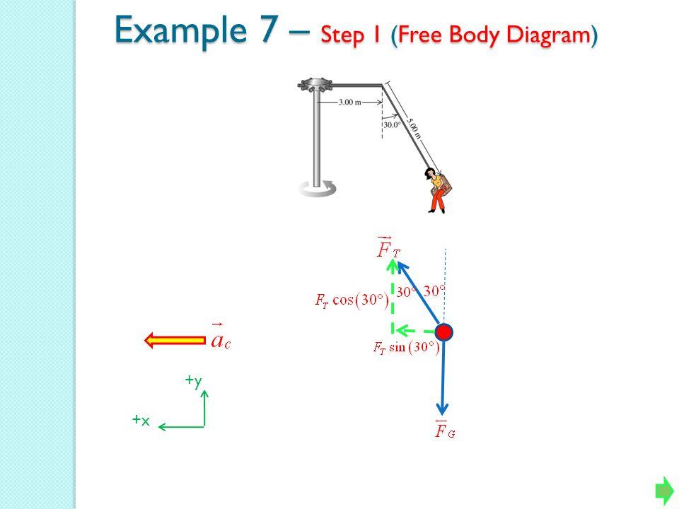 Example 7 – Step 1 (Free Body Diagram) +y +x