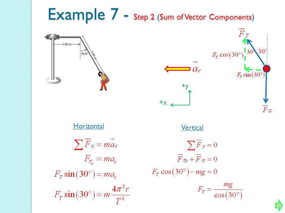 Example 7 - Step 2 (Sum of Vector Components ) +y +x Horizontal Vertical