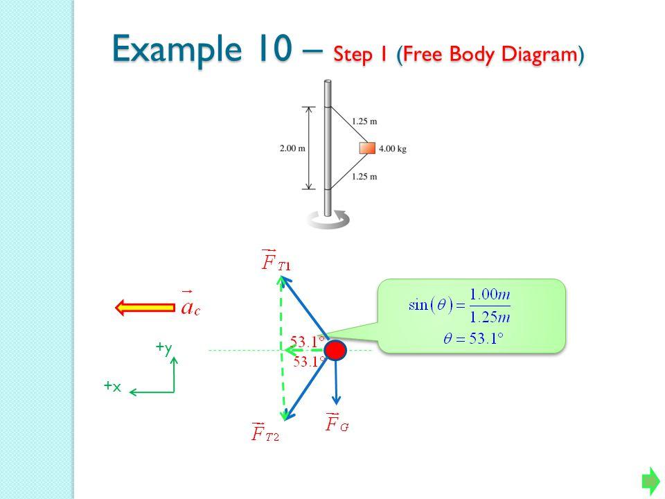 Example 10 – Step 1 (Free Body Diagram) +y +x