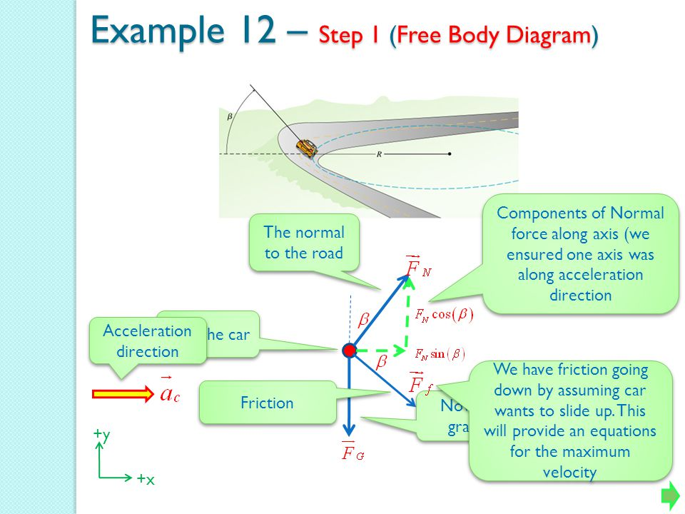 Example 12 – Step 1 (Free Body Diagram) First the car Now for gravity The normal to the road Components of Normal force along axis (we ensured one axi