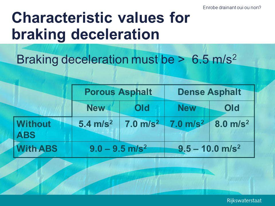 Enrobe drainant oui ou non? Characteristic values for braking deceleration Porous AsphaltDense Asphalt NewOldNewOld Without ABS 5.4 m/s 2 7.0 m/s 2 8.