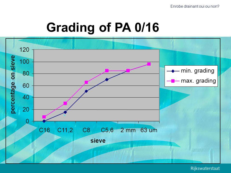 Enrobe drainant oui ou non? Grading of PA 0/16 0 20 40 60 80 100 120 C16C11,2C8C5,62 mm63 um sieve percentage on sieve min. grading max. grading