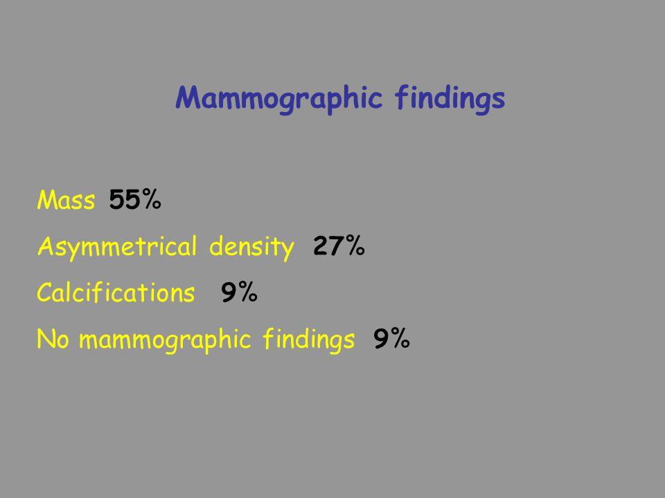Mammographic findings Mass 55% Asymmetrical density 27% Calcifications 9% No mammographic findings 9%