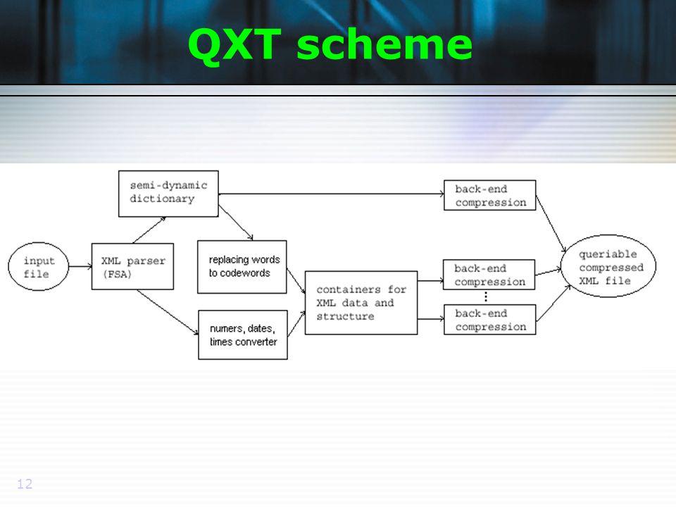 12 QXT scheme