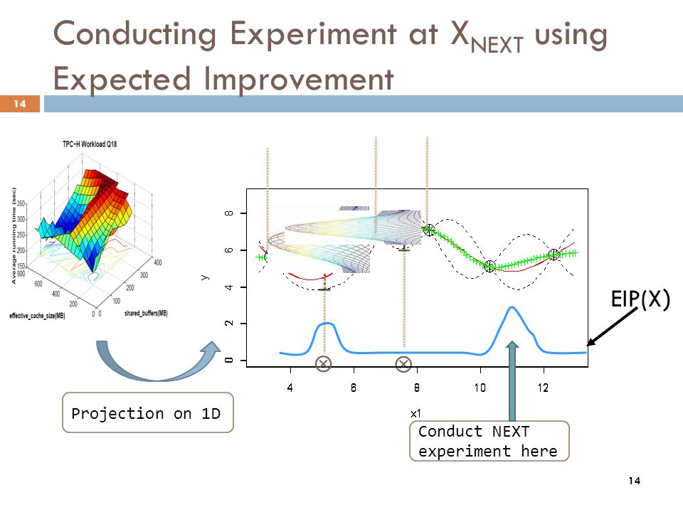 14 Conducting Experiment at X NEXT using Expected Improvement EIP(X ) Conduct NEXT experiment here Projection on 1D 14
