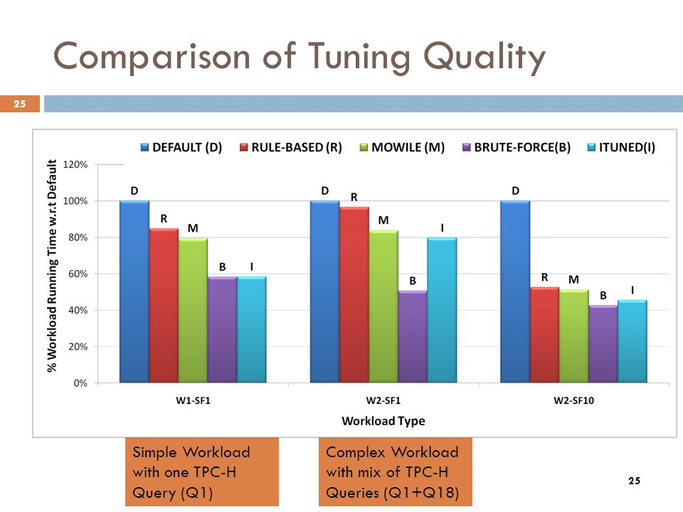 25 Comparison of Tuning Quality 25 Simple Workload with one TPC-H Query (Q1) Complex Workload with mix of TPC-H Queries (Q1+Q18)