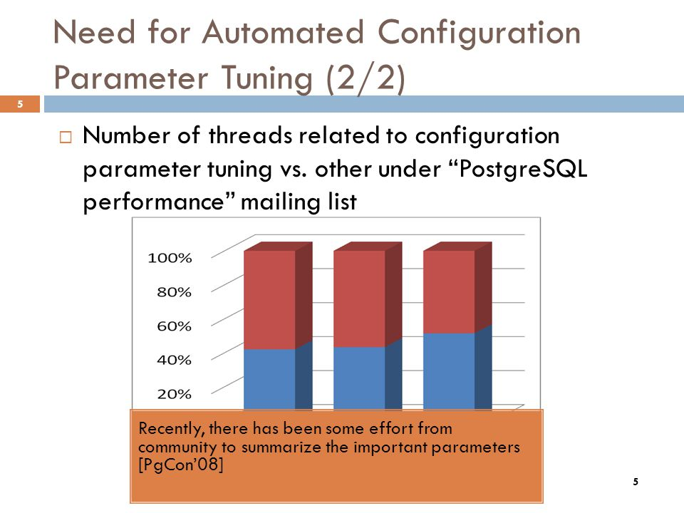 5 Need for Automated Configuration Parameter Tuning (2/2) 5 Number of threads related to configuration parameter tuning vs. other under PostgreSQL per
