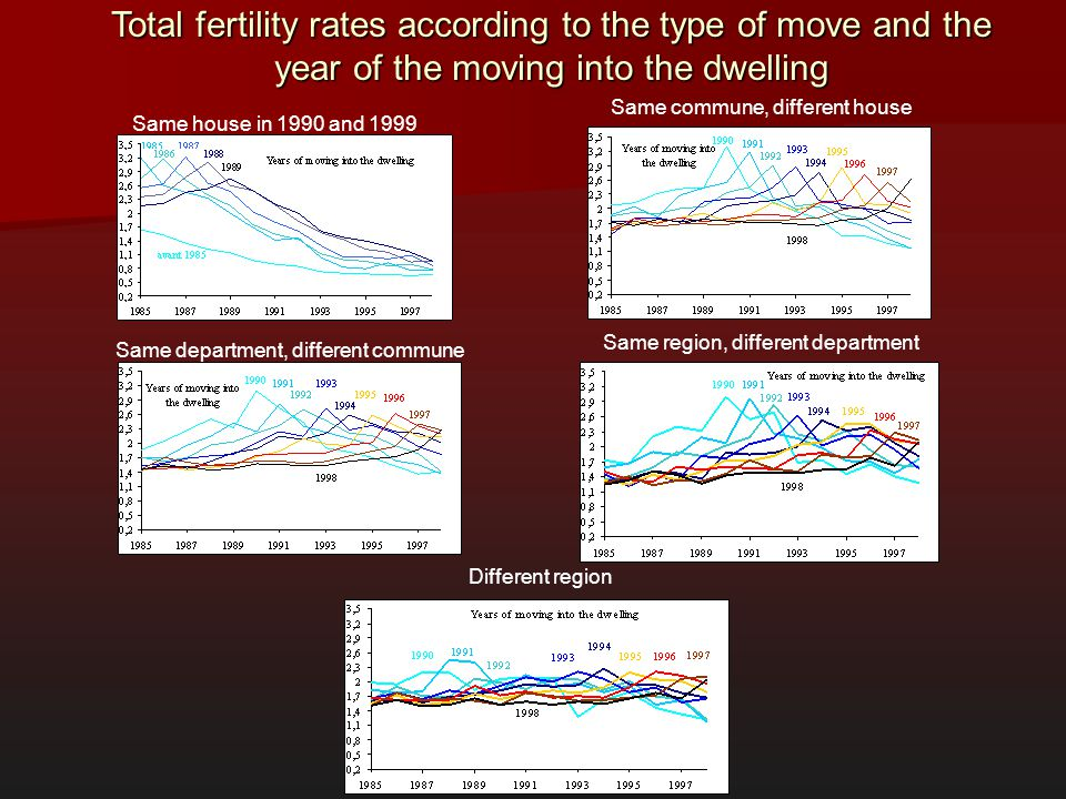 Same house in 1990 and 1999 Same commune, different house Total fertility rates according to the type of move and the year of the moving into the dwel