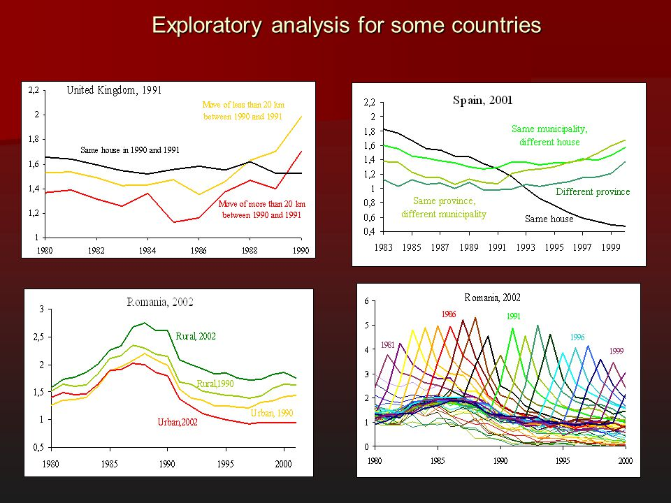 Exploratory analysis for some countries
