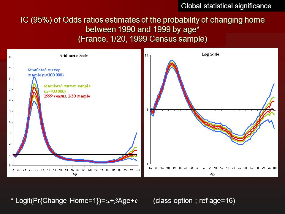 IC (95%) of Odds ratios estimates of the probability of changing home between 1990 and 1999 by age* (France, 1/20, 1999 Census sample) Logit(Pr{Change