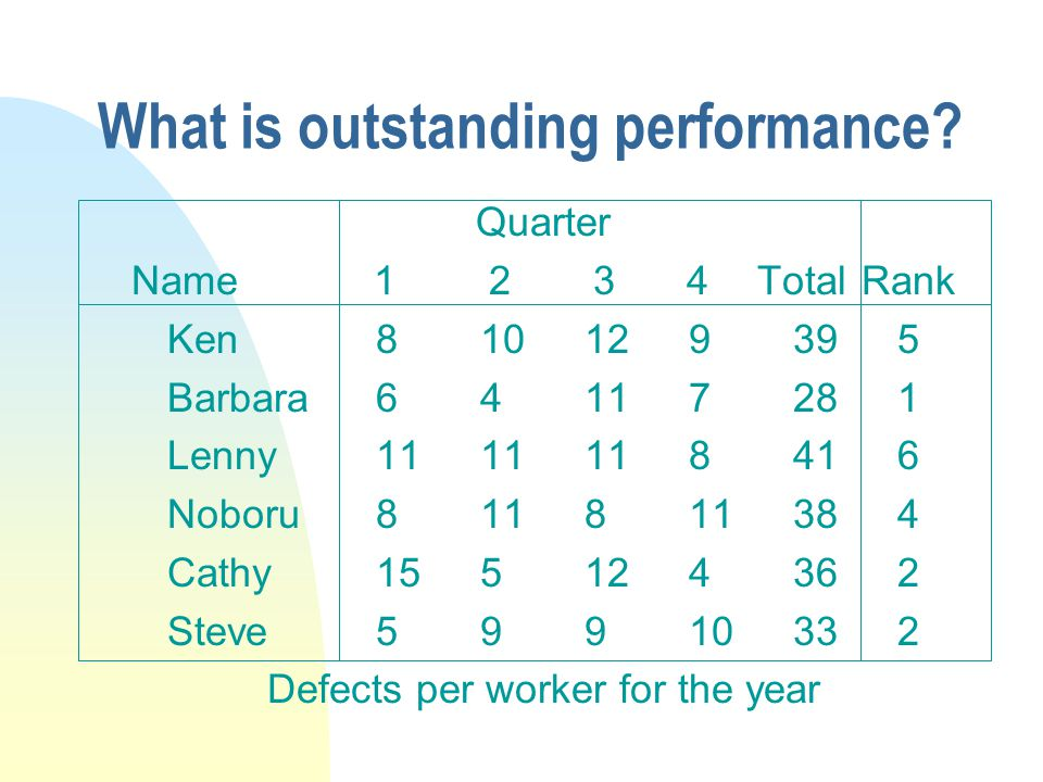 What is outstanding performance.