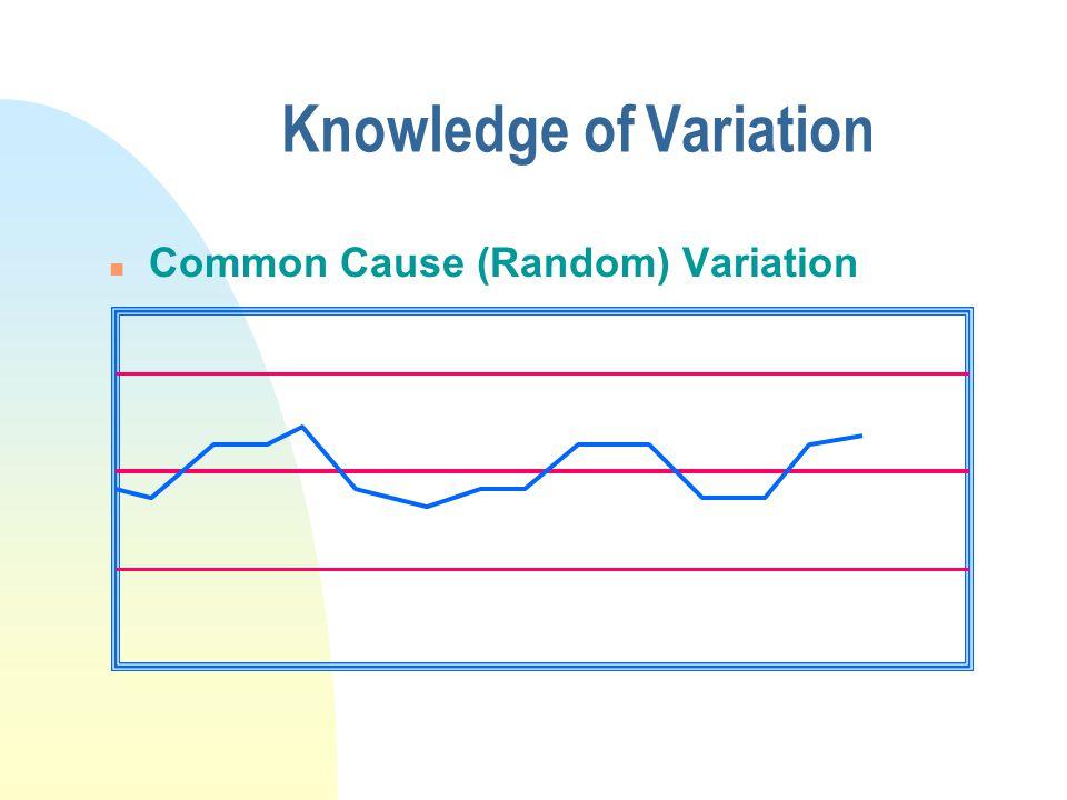 Knowledge of Variation n Common Cause (Random) Variation