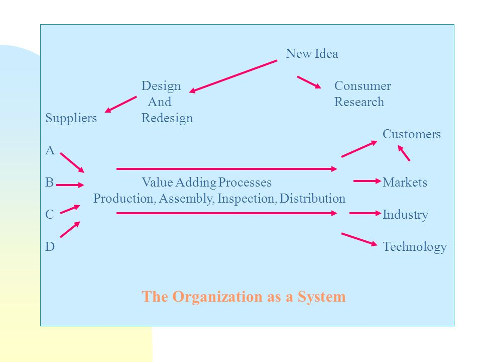 New Idea DesignConsumer AndResearch SuppliersRedesign Customers A BValue Adding ProcessesMarkets Production, Assembly, Inspection, Distribution CIndustry DTechnology The Organization as a System