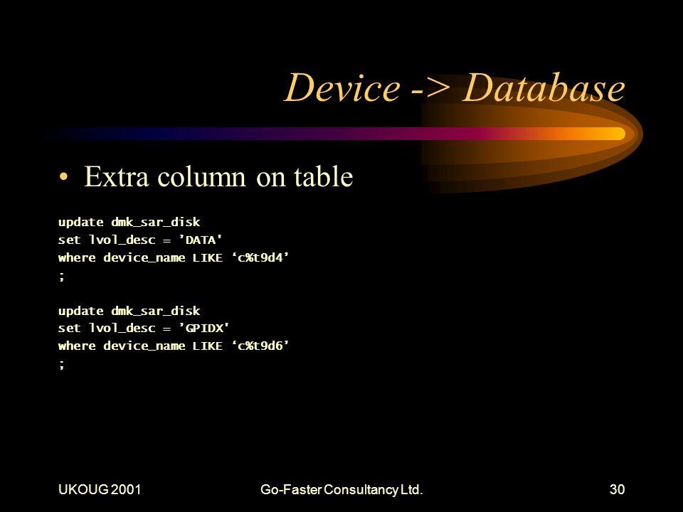 UKOUG 2001Go-Faster Consultancy Ltd.30 Device -> Database Extra column on table update dmk_sar_disk set lvol_desc = DATA where device_name LIKE c%t9d4 ; update dmk_sar_disk set lvol_desc = GPIDX where device_name LIKE c%t9d6 ;