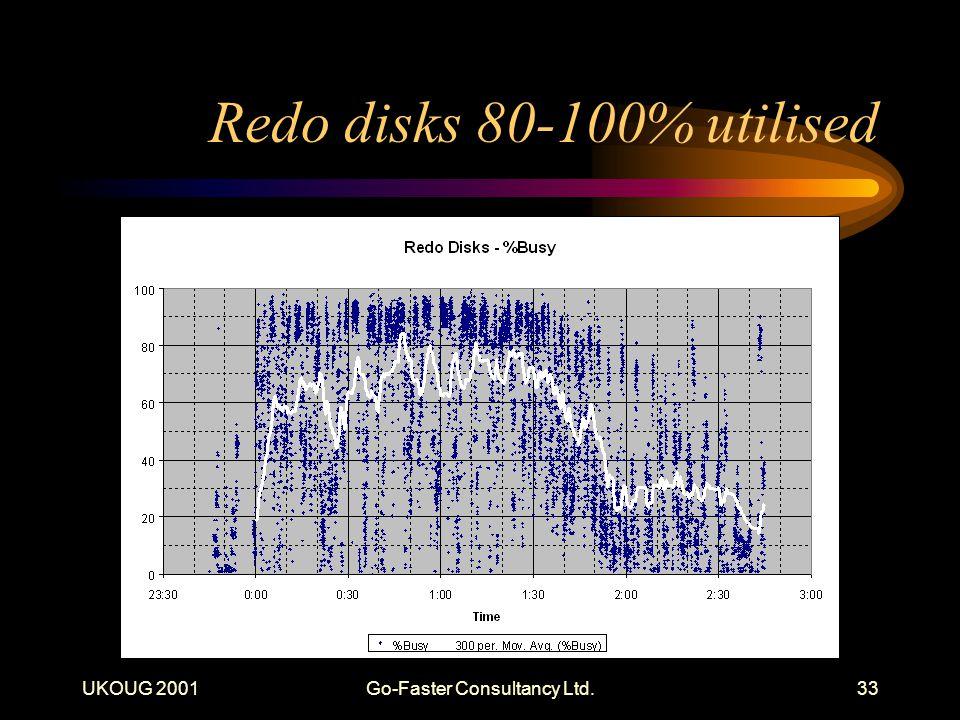 UKOUG 2001Go-Faster Consultancy Ltd.33 Redo disks 80-100% utilised